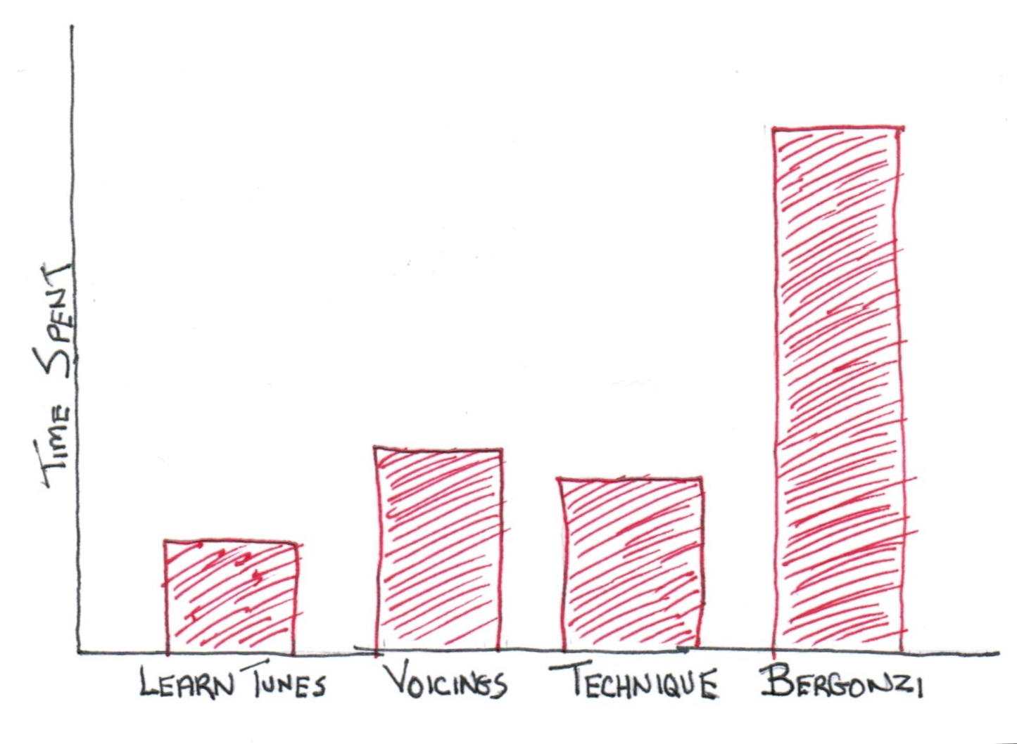 how to make graphs look better