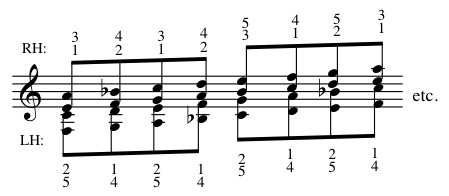 Fingering Drop-Two Scale Variation