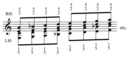 Fingering Drop-Two Scale