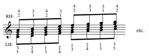 Fingering Major Scale Stacked